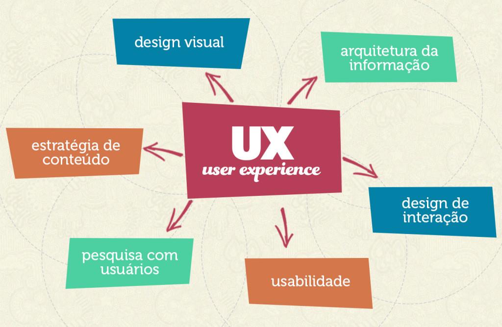 user-experience-design-disciplinas