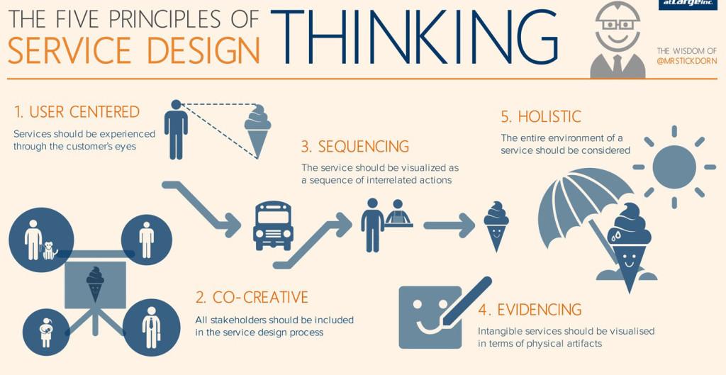 5 principios do design de serviços